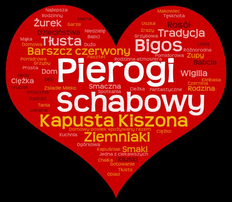 Polska kuchnia - co siękojarzy taste poland badanie