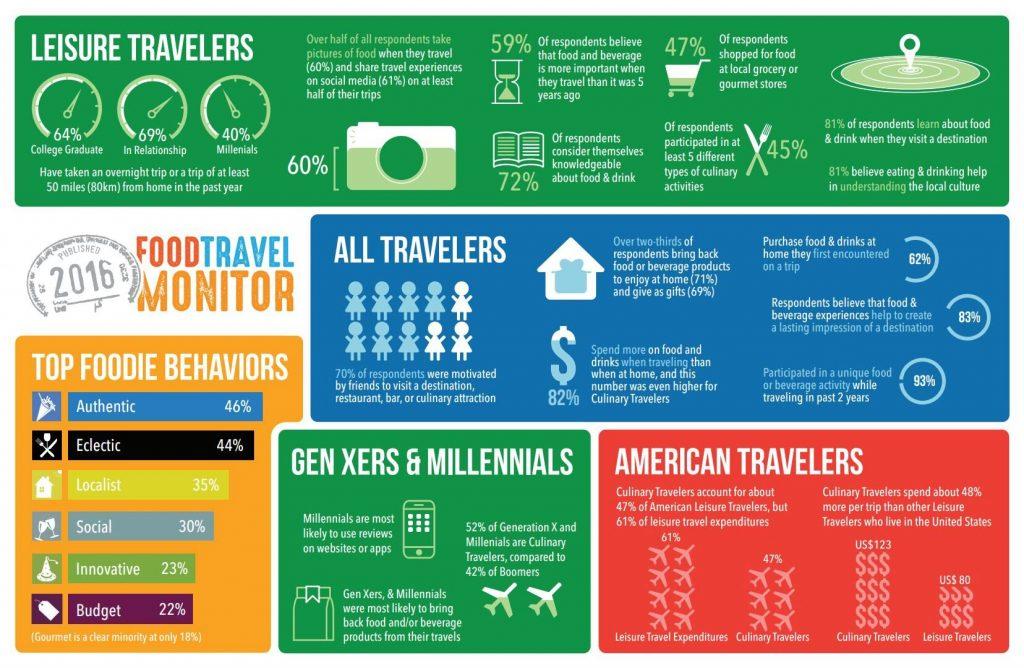 wyzwania turystyka kulinarna food travel monitor